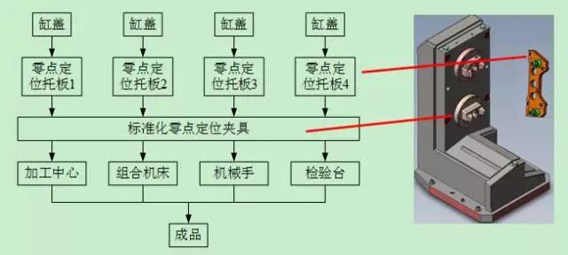 基于零点定位系统的柔性制造  【成功案例】 零点定位应用 第2张