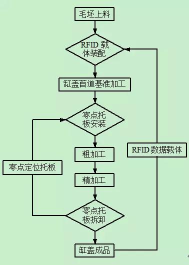 基于零点定位系统的柔性制造  【成功案例】 零点定位应用 第3张