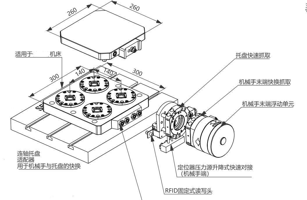 广泛运用于柔性化FMS机械手快换装置  FMS柔性化制造单元-解决方案 第4张